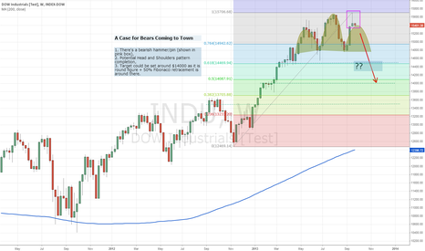 INDU: A Case for U.S. Equity Bears Coming for a Visit