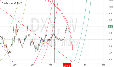DXY: Gann square of weekly DXY