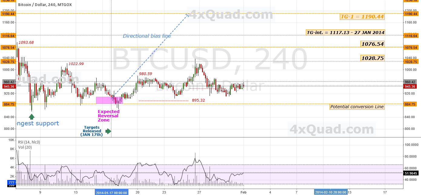 Update: Week In Review/Forecast | # BTCUSD #BTC #Bitcoin