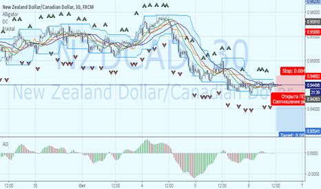 NZDCAD: Продолжение нисходящего тренда NZDCAD