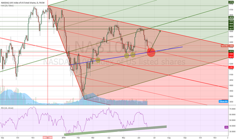 NAS100: NASDAQ 100 Looking for Long position after Shorts