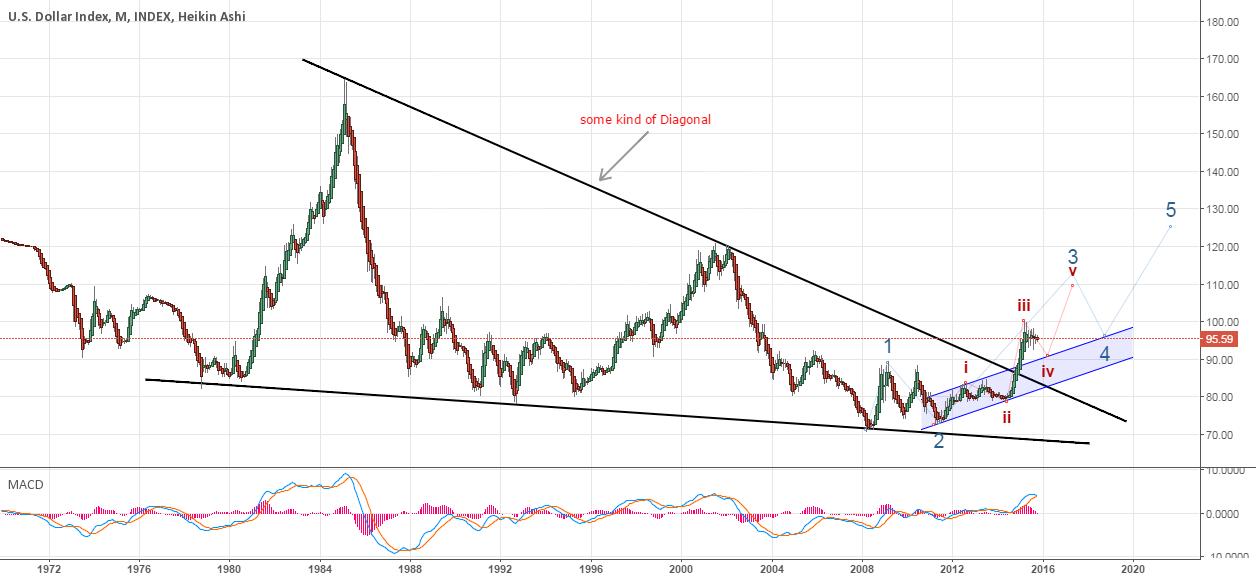USD Index- Bigger Picture