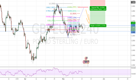 GBPEUR: GBPEUR Potential Bearish Bat