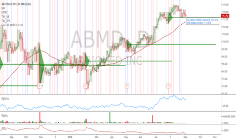 ABMD: ABMD: Testing earnings support