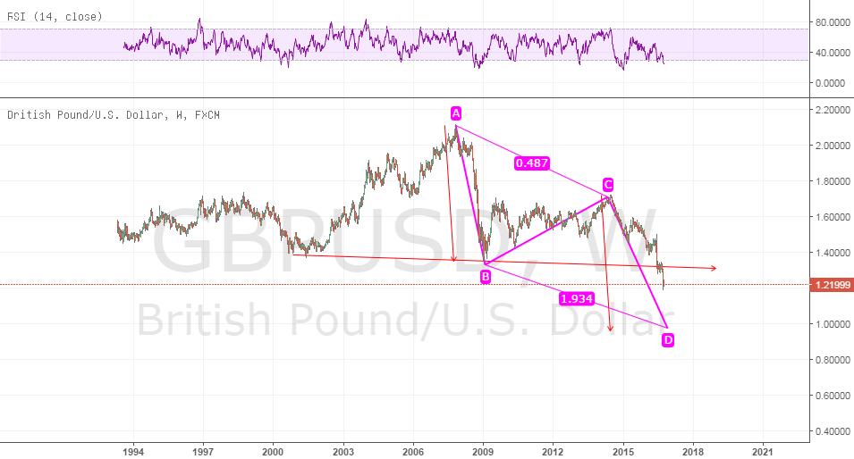 gu long term view ab cd pattern