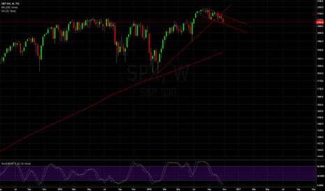 SPX: SPX   Taking a long with caution on this small downtrend