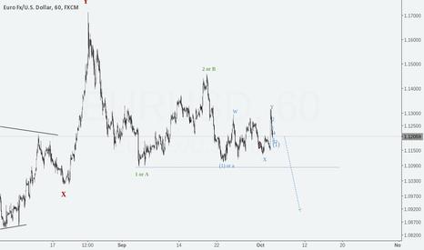 EURUSD: EURUSD strong short
