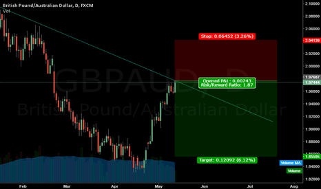GBPAUD: GBPAUD short (daily)