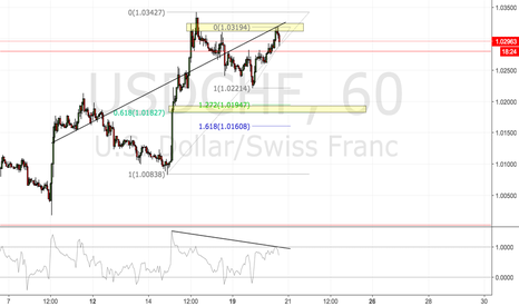 USDCHF: USDCHF SHORT / DOUBLE TOP