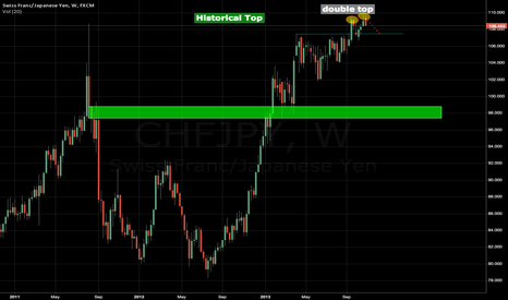 CHFJPY: CHF/JPY - HISTORICAL TOP - LONG TERME STRATEGY - SHORT!!!