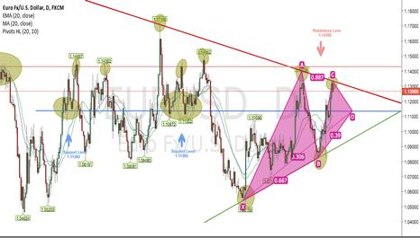 EURUSD: EUR/USD (D) Long Trading Sell Idea
