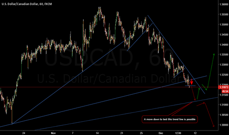 USDCAD: One Last Fall In Price Is Still Possible