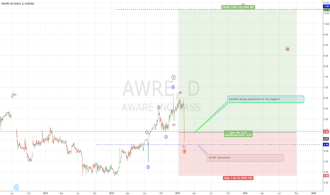 AWRE: Aware INC trading at a bargain?