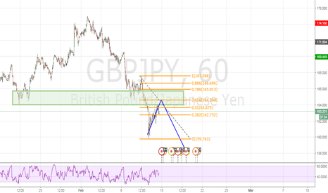 GBPJPY: Bear Trend Continuation GBPJPY 60min