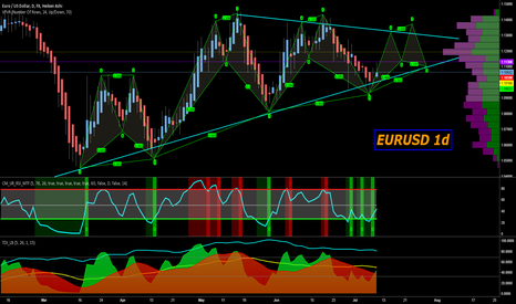 EURUSD: EURUSD pricing through the end of the month - eu're welcome!