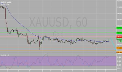 XAUUSD: XAUUSD Intraday 1H Chart : Key Resistance 1262.50