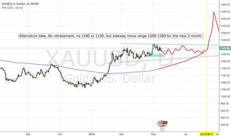 XAUUSD: Alternative Idea