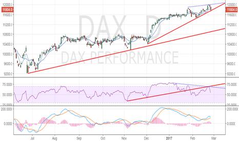 DAX: DAX - Bearish price-RSI divergence confirmed