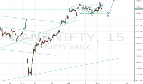 BANKNIFTY: BankNifty corrective structure