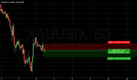 XAUUSD: gold 30 pips