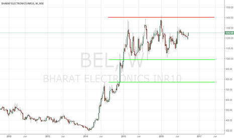 BEL: Bharat Electronics ( BEL ) - Technical Analysis - 9/22/2016