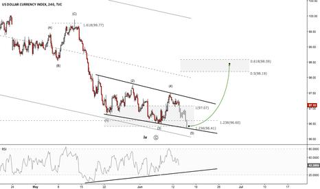 DXY: US Dollar - Make or break this week