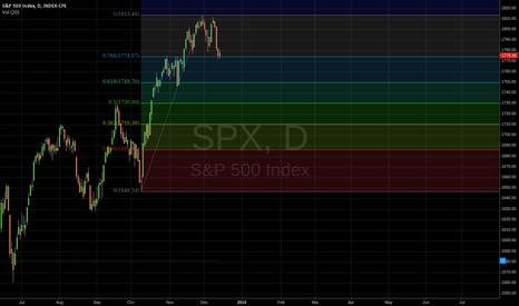 SPX: S&P 500 Levels