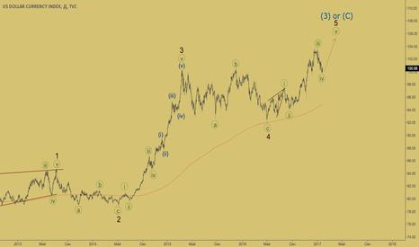 DXY: Индекс доллара - пятая волна