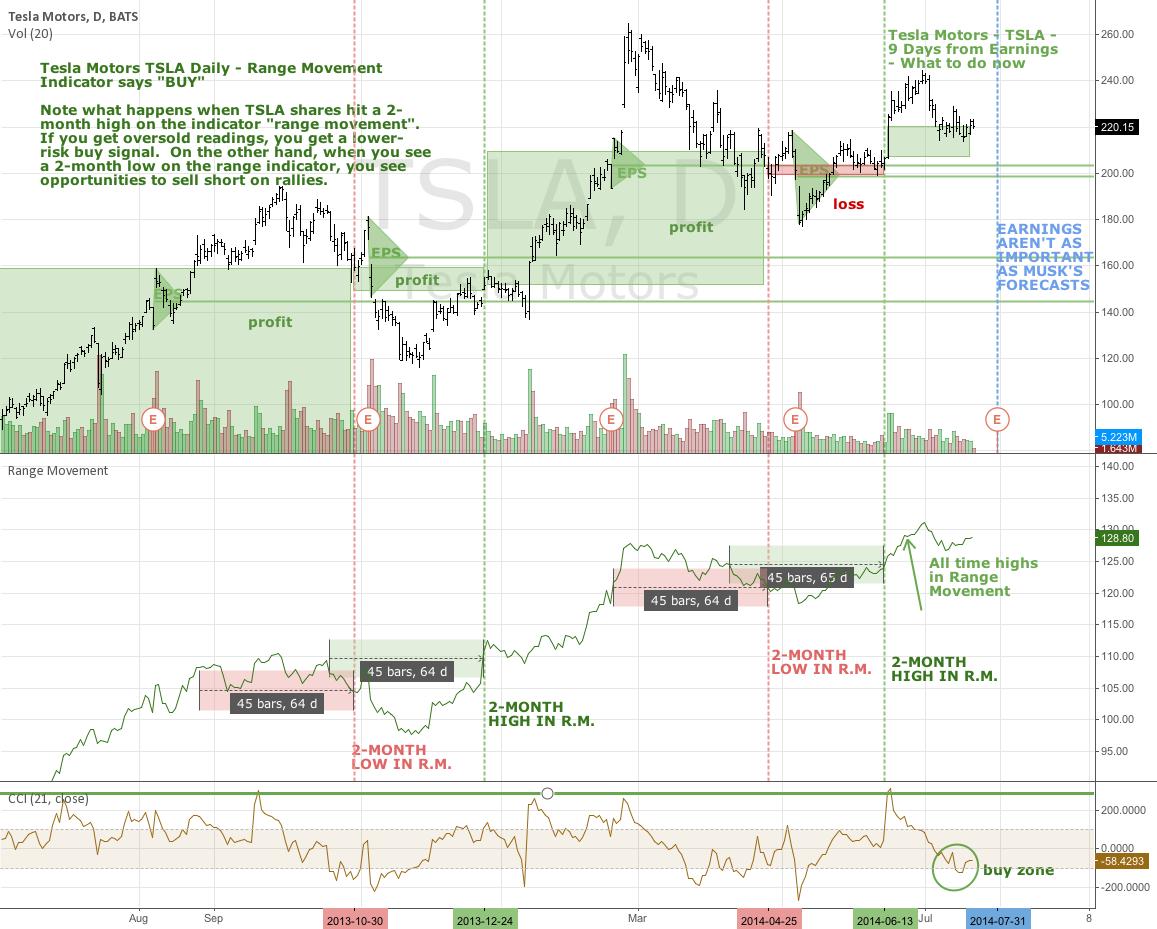Tesla Motors - TSLA - Daily - Earnings 9 Days Away... What to do