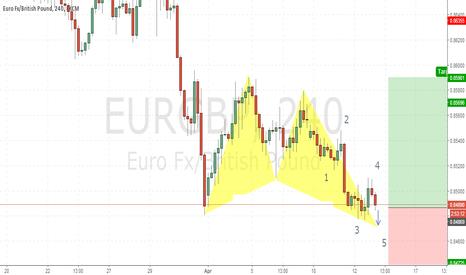 EURGBP: Hello Traders