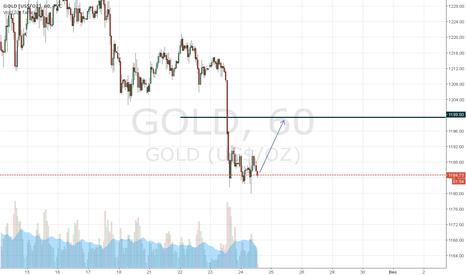 GOLD: LONG XAUUSD