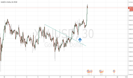 XAUUSD: Long position on GOLD