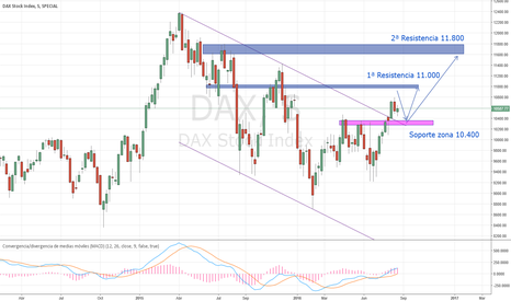 DAX: Dax, Análisis Semanal