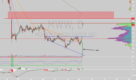 MWW: $MWW gap fill?