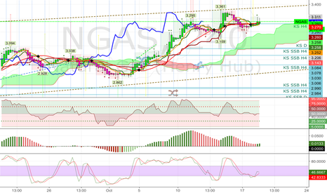NGAS: 20161018 possible bearish divergence on NGAS H4 MACD