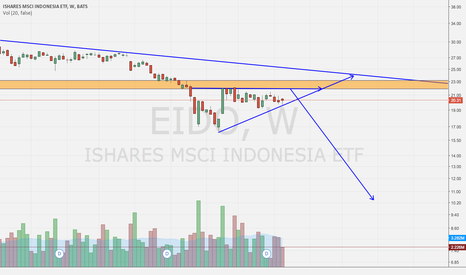 EIDO: Ascending Triangle