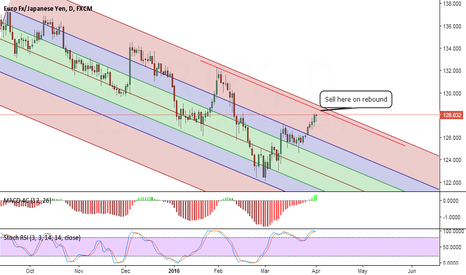EURJPY: Nice sell setup on EUR/JPY