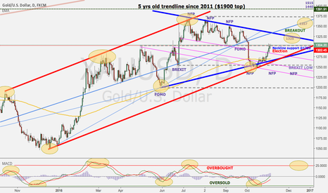 XAUUSD: 1300 Neckline support before the election