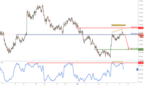 AUDUSD: AUDUSD testing major resistance, remain bearish