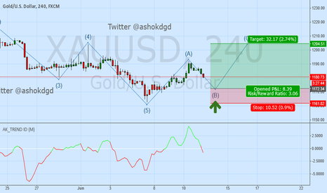 XAUUSD: I Recommend Long Position On GOLD At 1175-1172 For 1204