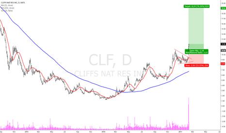 CLF: CLF Buy idea