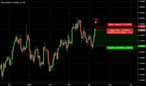 EURUSD: 6. April 10, 2014 | EURUSD - Sell Short Trade Theory