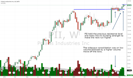 PII: Watching for a breakout to new highs.