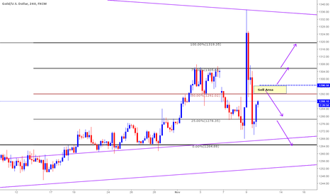 XAUUSD: Shorts based on Strong Clone Level at 129x area