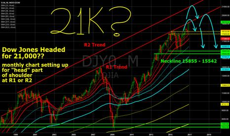 DJY0: Dow Jones 21,000?