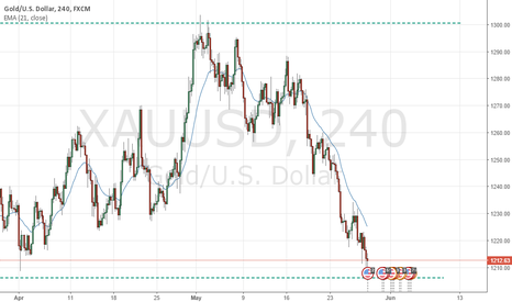 XAUUSD: Gold - Trading Range
