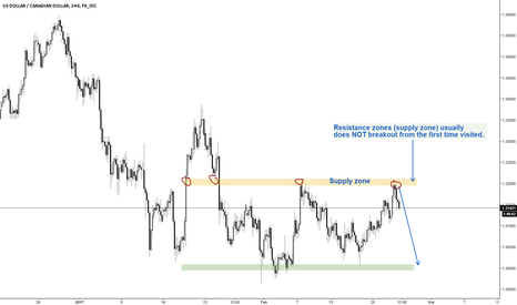 USDCAD: USDCAD short-term trade