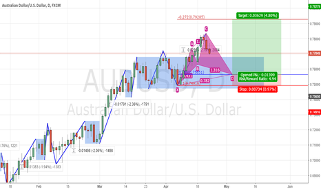 AUDUSD: Audusd long idea + forex weekly forecast video