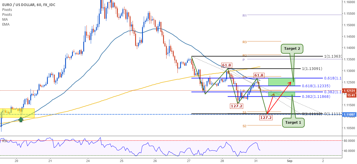 EURUSD: Perfect harmonic moves to go long