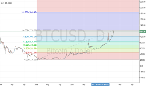BTCUSD: 1005 and 1840 as possible stops